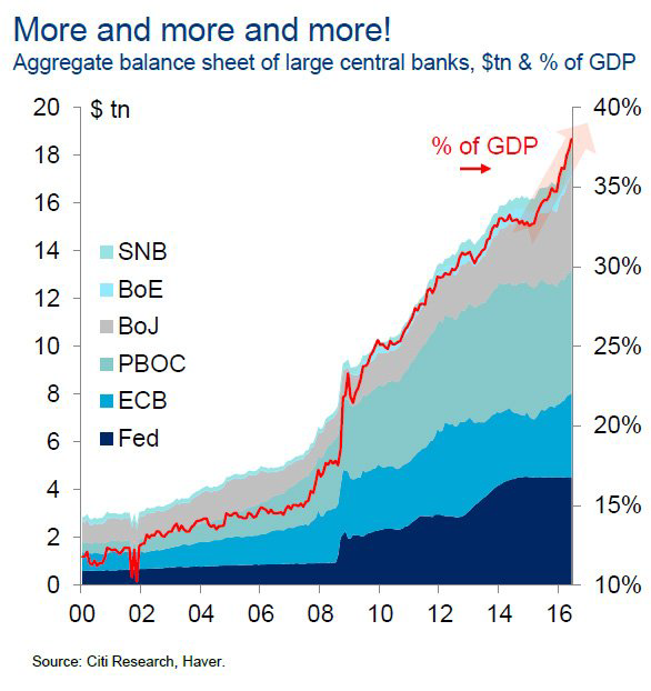 Aggregate balance sheet of large central banks