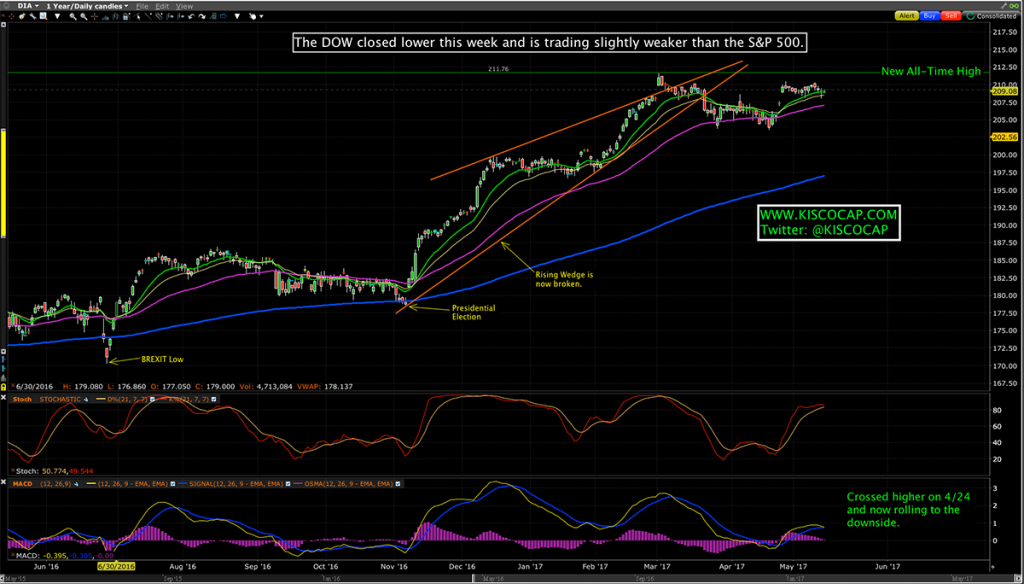 Dow Jones (DIA)