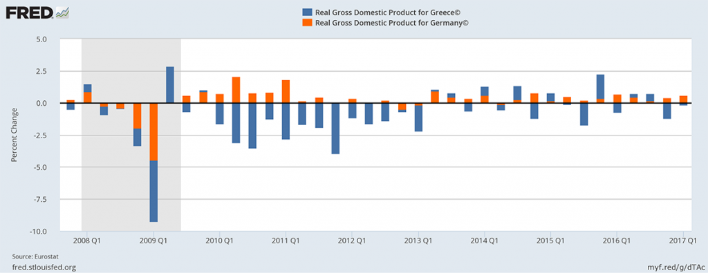 GDP for Greece and Germany