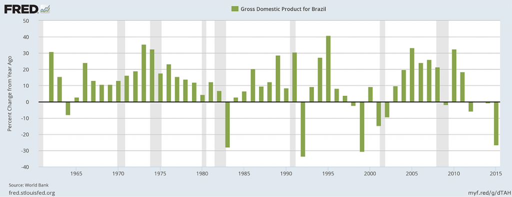 Gross domestic product for Brazil