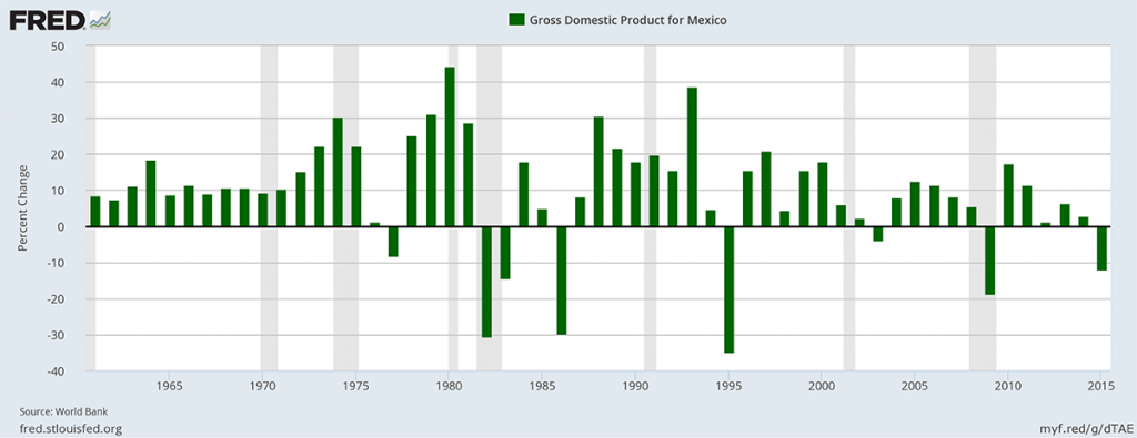 Gross Domestic Product for Mexico