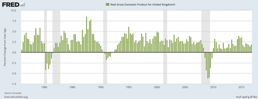 Gross Domestic Product in United Kingdom.