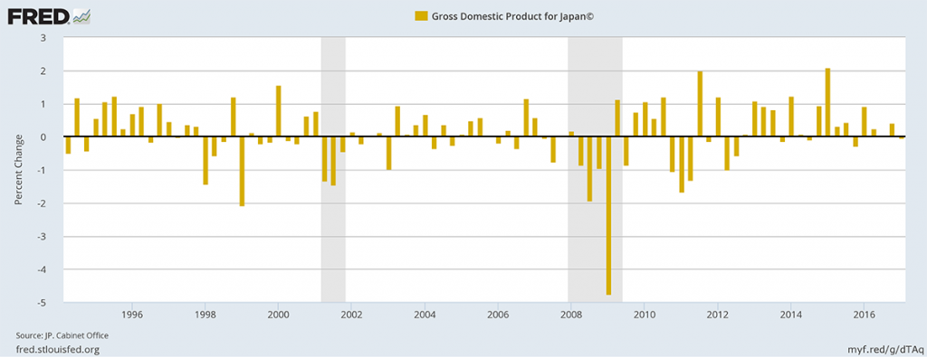 Gross Domestic Product for Japan.