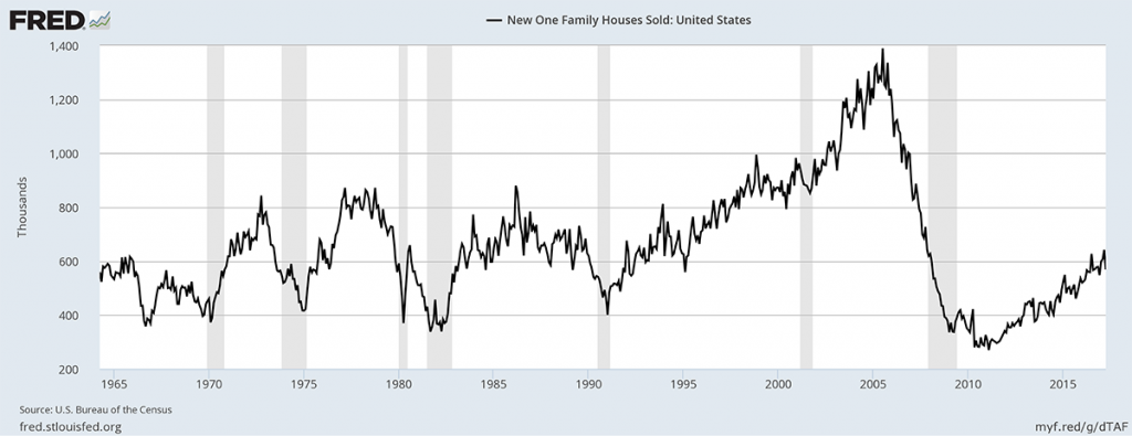 New one family houses sold in U.S.