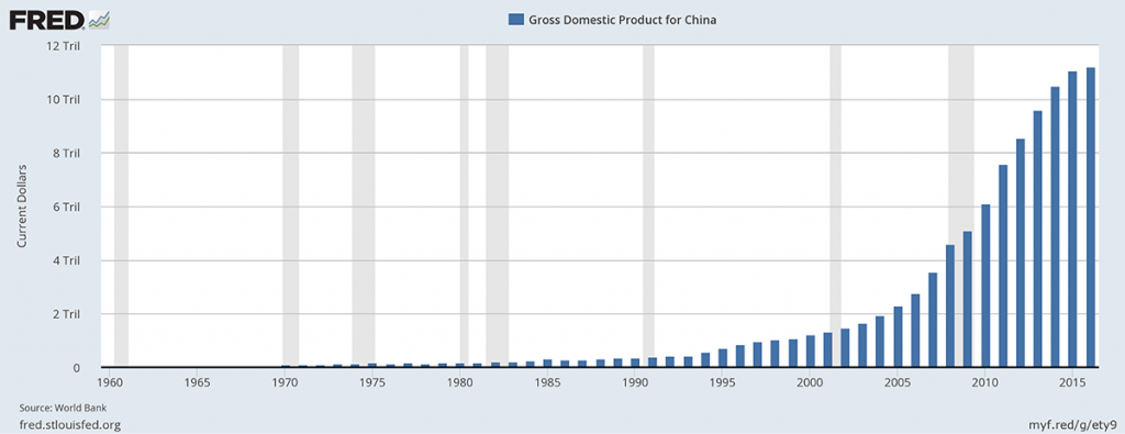 GDP for China