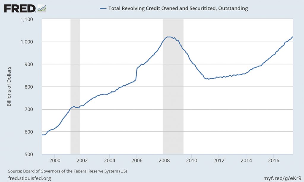 Total revolving credit, owned, securitized and outstanding.