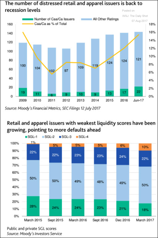 Distressed retail and apparel issuers