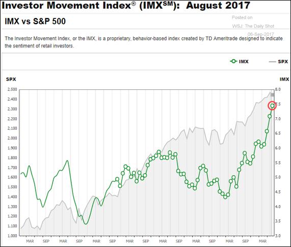 Investor Movement Index August 2017