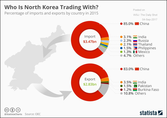 Who is North Korea trading with?