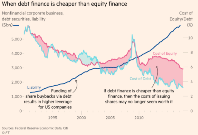 When debt finance is cheaper than equity finance.