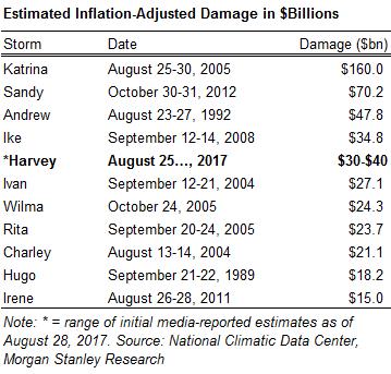 Estimated inflation-adjusted damage in $ billions