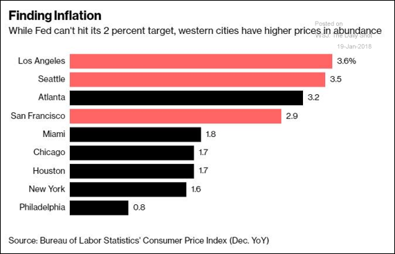 City Inflation