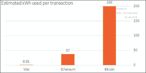 Bitcoin Electricity Usage