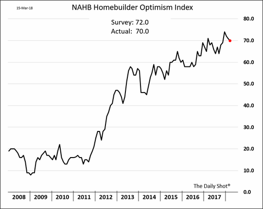NAHB Homebuilder Index