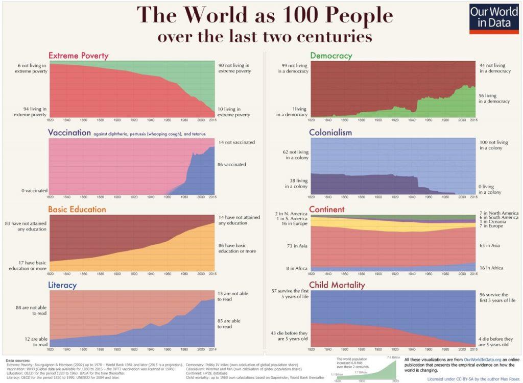 World History Stats