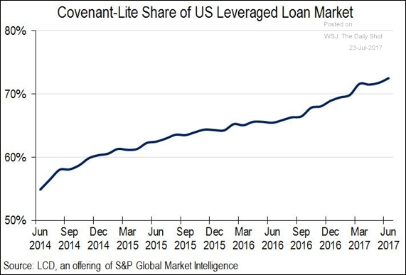 U.S. leveraged loan share