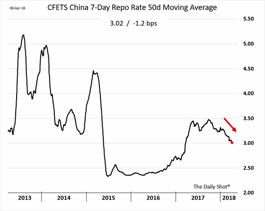 China's Repo Rate