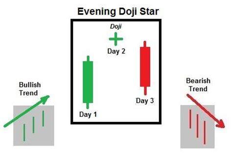 Evening Doji Star