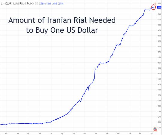 Iran's Rial