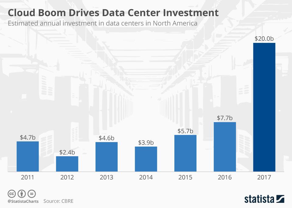 Data Center Investment