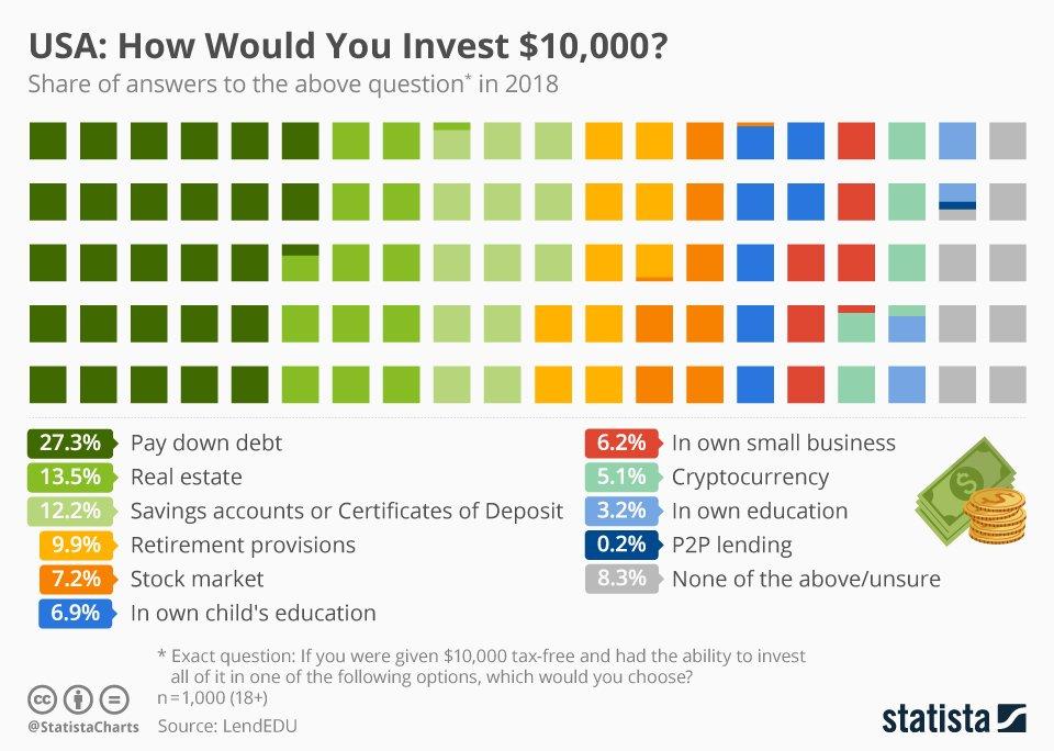 10K Investment