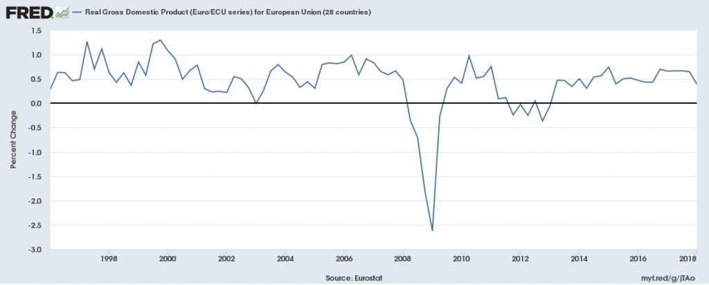 Euro_Growth