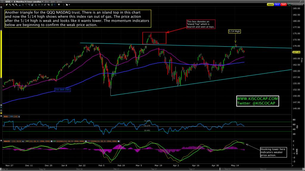 $QQQ - NASDAQ 100 ETF