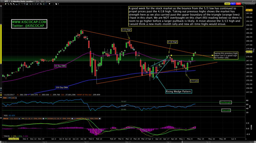 S&P 500 ETF: $SPY