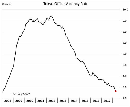 Tokyo Office Vacancy Rates