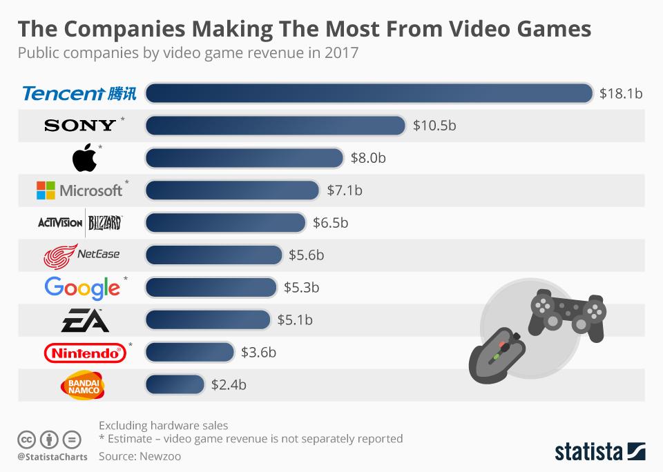 Gaming Revenues