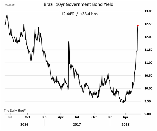 Brazilian_Bond_Yields