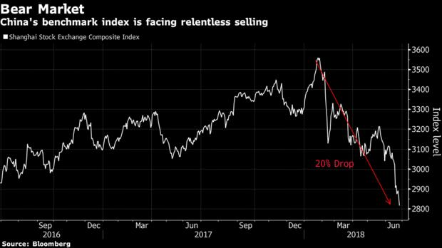 China's Bear Market