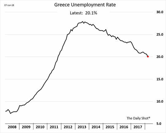 Greek_Unemployment