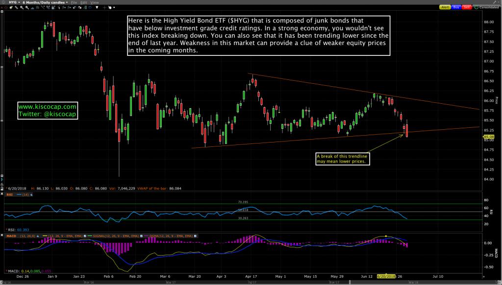 High Yield Bond ETF - $HYG