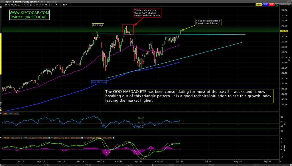 NASDAQ ETF $QQQ