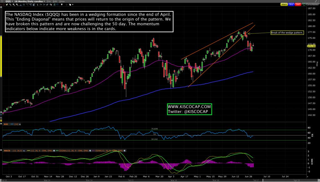 NASDAQ ETF - $QQQ