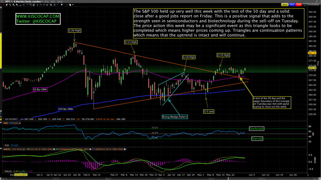 S&P 500 Chart ETF $SPY