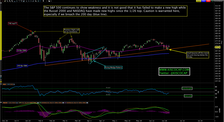 S&P 500 ETF - $SPY