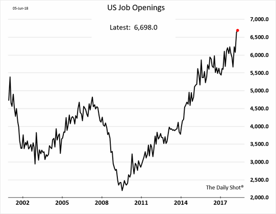 US_Job_Openings