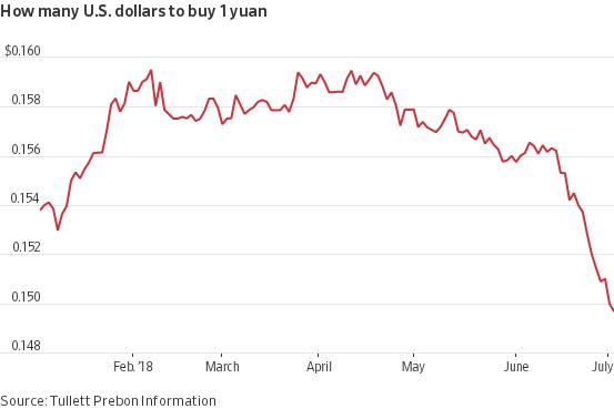 YUAN_To_Dollar