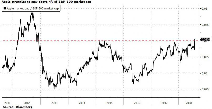 Apple vs the S&P 500