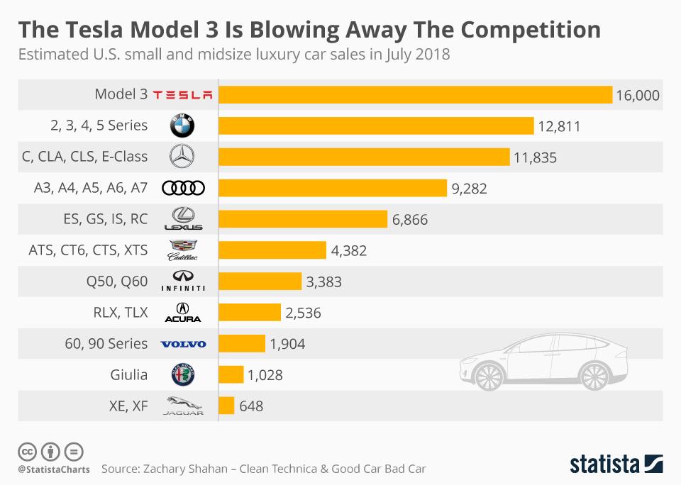 Tesla Model 3 Demand