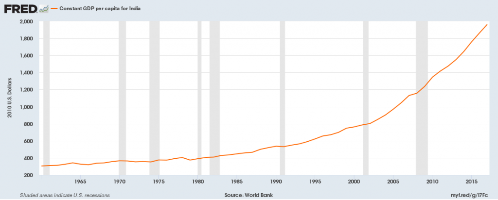 India's GDP Per Capita