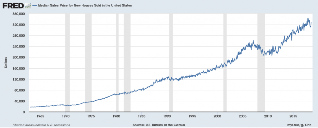 Median Sales Price for Homes