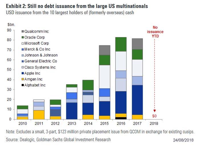 Multinationals_Debt_Issuance