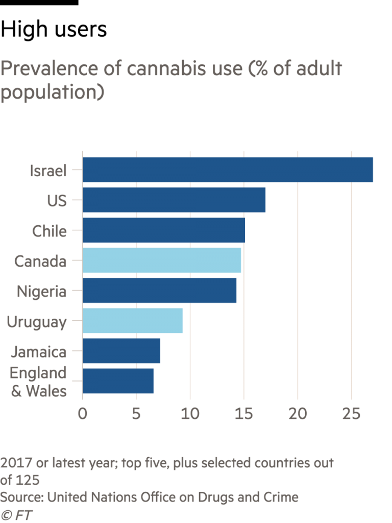 CANABIS_USAGE_BY_COUNTRY