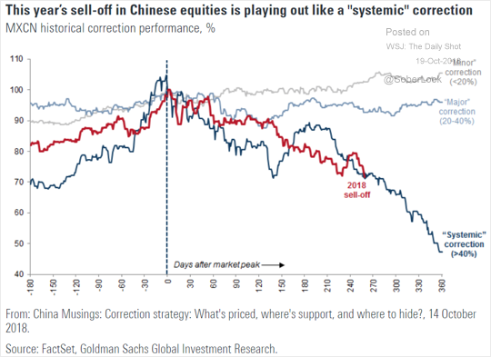 China Systemic Selloff