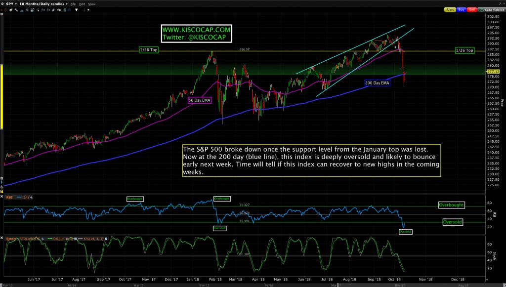 S&P 500 ETF - $SPY