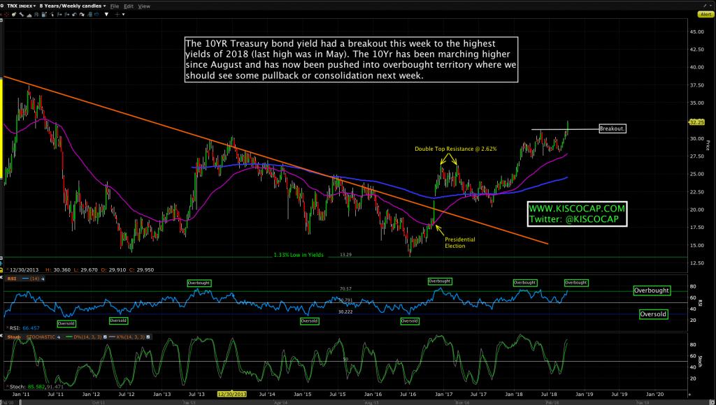 $TNX 10 Year Treasury Yield Index