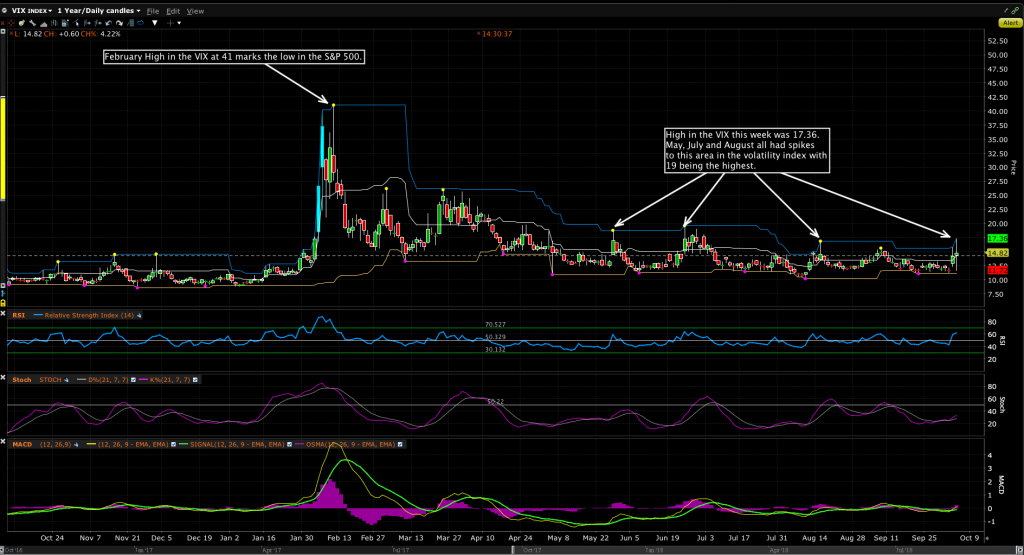 $VIX Volatility Index
